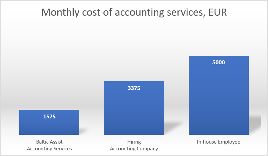 5 Accounting Services Your Business Can Outsource - Baltic Assist